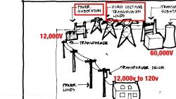 برق چگونه عمل می کند؟