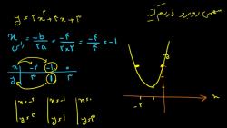 ویدیو آموزشی فصل 4 ریاضی دهم رسم سهمی