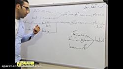 ویدیو آموزشی فصل 3 شیمی دهم ماده خالص و ناخالص
