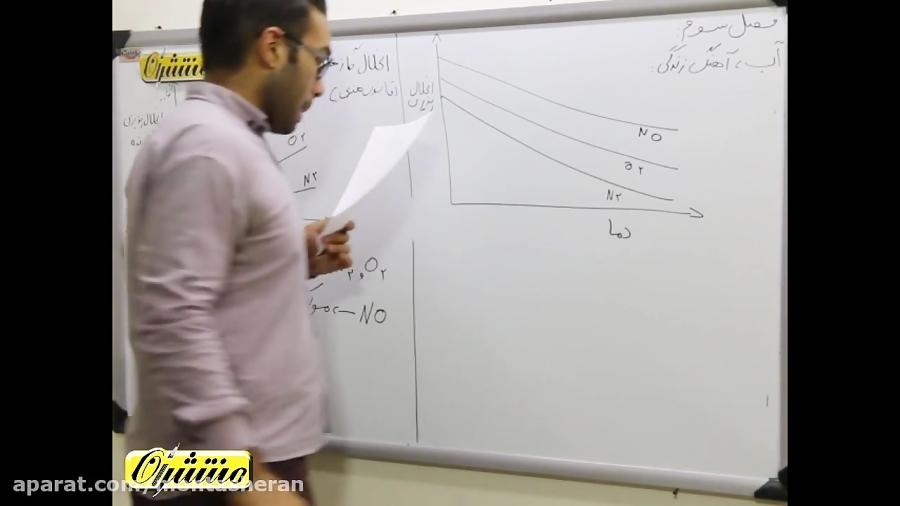 تفکیک-یونی-در-فرایند-انحلال-تدریس-منتشران