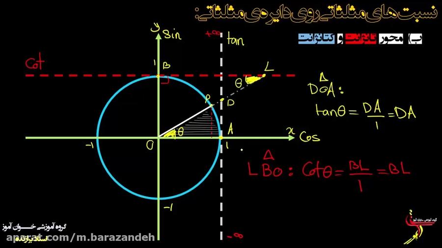 محور-tan-وcot-روی-دایره-مثلثاتی-تدریس-خوان-آموز