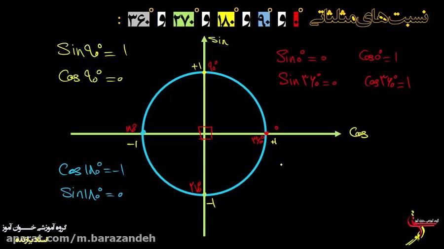 نسبت-های-مثلثاتی-۰و۹۰و۱۸۰و۲۷۰و۳۶۰-درجه-تدریس-خوان-آموز