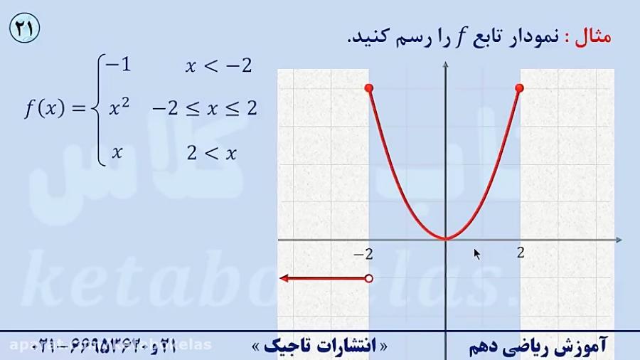 رسم-نمودار-تابع-چند-ضابطه-ای-تدریس-کتاب-و-کلاس