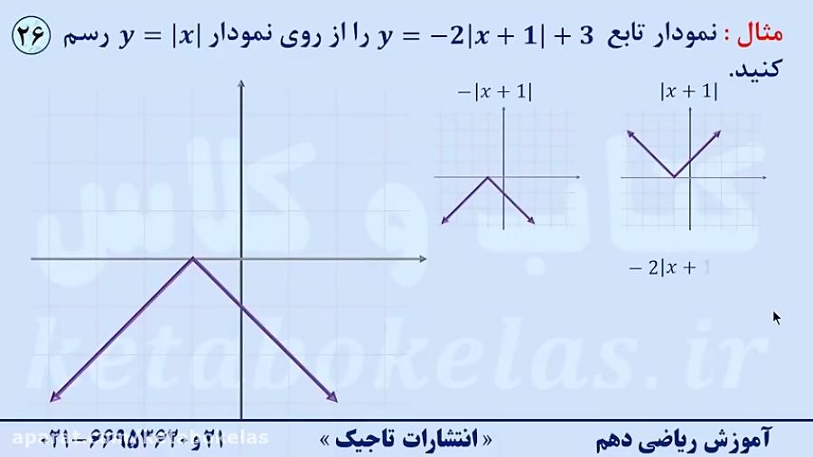مثالی-ازانتقال-انبساط-و-انقباض-نمودارها-تدریس-کتاب-و-کلاس