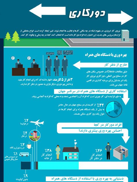 اینفوگرافیک فارسی دورکاری 60,000 ریال