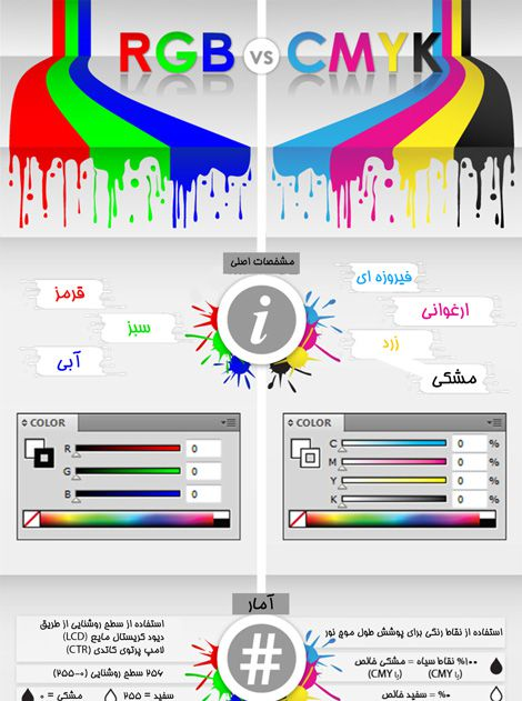 مقایسه RGB با CMYK 70,000 ریال