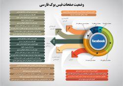 با بررسی 500 صفحه برتر فارسیزبان در شبکه اجتماعی فیسبوک، نمودار وضعیت محتوایی این صفحات به شرح دادهنمای زیر استخراج شد. دادهنمای زیر نتیجه بررسی 500 صفحه برتر فارسی زبان شبکه فیسبوک است.
