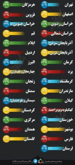 درصد مشارکت مردم استان های مختلف در انتخابات
