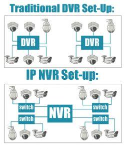 NVR و DVR چه فرقی باهم دارند؟ کلمه NVR مخفف Network Video Recorder یا ضبط کننده ویدئویی شبکه است. این اسم معمولا در برابر DVR که مخفف Digital Video Recorder یا ضبط کننده ویدئویی دیجیتال است به کار برده می شود. اختلاف نام این دو دی وی ار DVR ضبط کننده تصاویر دوربین مداربسته تا حدود زیادی می تواند نشان دهنده تفاوت آنها باشد. غالبا اولین تفاوتی که توجه مشتری را به خود جلب میکند ... منبع: http://www.rashsystem.com/cnt/100/474