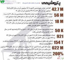 بخشی از عملکرد دولت #احمدی_نژاد در زمینه پتروشیمی - به نقل از 72sq.com