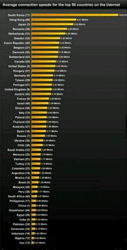 سرعت اینترنت در 50 کشور جهان،ایران اخرین کشور تو لیسته !