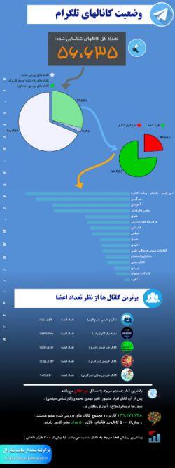 اینفوگرافیک وضعیت کانال های تلگرام بر اساس داده های سرویس اشتراک تلگرام (تله وال)  http://www.tele-wall.ir
