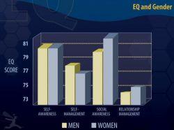 پژوهش نشان داد هوش عاطفی/احساسی (EQ) زنان بالاتر است، لذا در مدیریت به مراتب موفقترند http://www.huffingtonpost.com/dr-travis-bradberry/why-women-are-smarter-tha_b_11243452.html