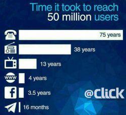 زمانی که صرف شد تا هر یک از این ابزارهای ارتباطی به ۵۰ میلیون کاربر برسد.