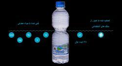 ویژگی های آب معدنی کرست به روایت تصویر