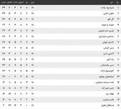 جدول لیگ ازادگان در پایان هفته هجدهم