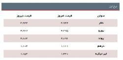 نرخ ارز 1395/10/19 http://khabarup.ir