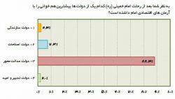 نتیجه نظر سنجی برنامه چوب خط شبکه افق