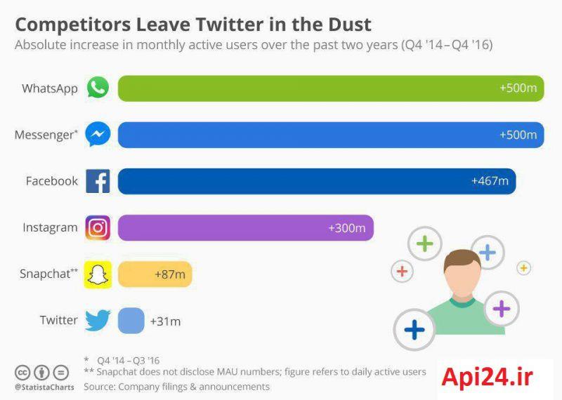 ❇️ افزایش میزان کاربران فعال برخی شبکه های اجتماعی در فاصله دو سال گذشته (و مقایسه آن با توئیتر)