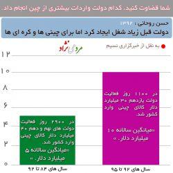شما خودتان قضاوت کنید دولت #احمدی_نژاد از چین واردات بیشتری داشت یا دولت #روحانی .  اصولا فرافکنی عادت برخی ها شده و با ده ها روزنامه و تریبون حقایق را در روز روشن وارانه جلوه میدهند.
