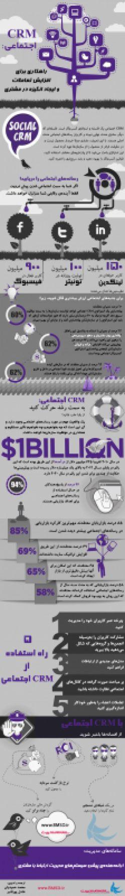 افزایش تعاملات با مشتریان توسط CRM اجتماعی http://www.bmsd.ir