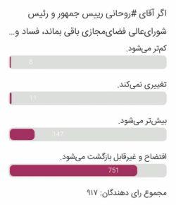 سؤال: اگر #روحانی رئیس جمهور و رئیس شورایعالی فضایمجازی باقی بماند، فساد و ناامنی اینترنت در سال ۱۴۰۰ چگونه میشود؟ پاسخ: + «افتضاح و غیرقابل بازگشت میشود.»: ۸۱.۸٪ - «بیشتر میشود.»: ۱۶٪ - «تغییری نمیکند.»: ۱.۱٪ - «کمتر میشود.»: ۰.۸٪