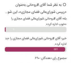 نتیجه #نظرسنجی ، درباره ریاست چهارساله آقای #روحانی بر شورایعالی فضای مجازی: بیش از ۹۸.۶٪ گفتهاند: «آقای روحانی، شورایعالی فضای مجازی را بد اداره کرد.»  و کمتر از ۱.۴٪ از شرکت کنندگان هم، ریاست آقای روحانی بر این شورا را «خوب» دانستهاند.