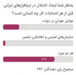 بیشاز ۷۳.۸٪ از شرکتکنندگان در #نظرسنجی معتقدند «ایجاد اختلال در نرمافزارهای ایرانی قبل از هر انتخابات کار عوامل نفوذی در دولت و سازمانهای امنیتی و اطلاعاتی دشمن» است. ۲۳٪ تنها «عوامل نفوذی در دولت» و ۳٪ هم «دشمنان» را رأساً عامل اختلال میدانند.