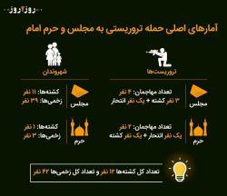 آمارهای اصلی حمله تروریستی امروز در تهران