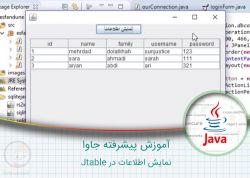 ۷ – آموزش برنامه نویسی جاوا – نمایش اطلاعات در Jtable http://yon.ir/0R9Pz  #جاوا #java #آموزش_های_سایت