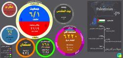 داده نما  فلسطین تاریخچه