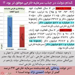 با وجود تبلیغات گسترده درباره توافق هستهای، تعامل با جهان و حضور پرشمار هیئتهای تجاری خارجی در دولت #روحانی رقم جذبشده سرمایه خارجی ۴۷ درصد کمتر از دولت #احمدی_نژاد بوده است!
