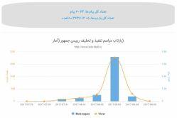 بازتاب #مراسم تنفیذ و تحلیف #رئیس_جمهور (#آمار #تلگرام) آمار بدست آمده به مدت سه روز به صورت روزانه بروز رسانی خواهد شد. لیست آخرین مطالب پایین صفحه http://www.tele-wall.ir/news/28/