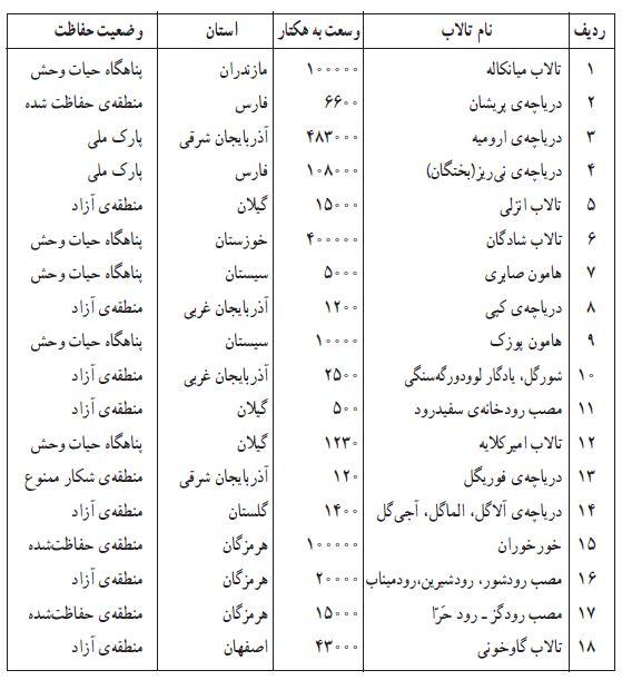 هجده تالاب مهم ایران در فهرست تالاب های بین المللی کنوانسیون رامسر ثبت شده اند . ( بر گرفته از کتاب محیط زیست دریایی فنی و حرفه ای ) زمین شناخت یک   geology2017.ir