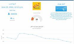 """""""لیست #کانال به تفیک #شهر""""  امروز به #شهر #تهران رسید. http://www.tele-wall.ir/news/32/"""