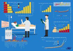 #اینفوگرافی مرکز رصد #کنکاش دربارهی افزایش غیر عادی هزینهها پس از طرح تحول سلامت. منبع: http://ayaronline.ir