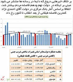 بر خلاف خبرهای دروغی که مدام در رسانه ها نوشته می شود، دولت آقای #احمدی_نژاد رکورد دار کمترین میزان ضریب جینی و فاصله طبقانی از بعد انقلاب تا کنون است و دولت آقای #روحانی بیشترین میرزان فاصله طبقاتی را رقم زده است!