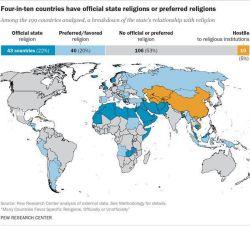 تعداد کشورهای دیندار و بدون دین ... 106 کشور: بدون دین رسمی ** 43 کشور: دارای دین رسمی ** 40کشور: دارای دین محبوب اکثریت ** 10کشور: مخالف نهادهای دینی