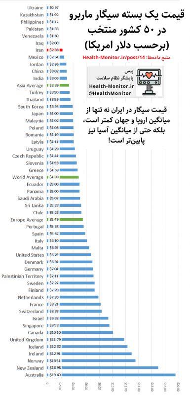 مقایسهی قیمت یک بسته سیگار ماربرو در ایران و 50 کشور منتخب. قیمت سیگار در ایران نه تنها از میانگین اروپا و جهان کمتر است، بلکه حتی از میانگین آسیا نیز پایینتر است! اطلاعات بیشتر در: health-monitor.ir/post/14