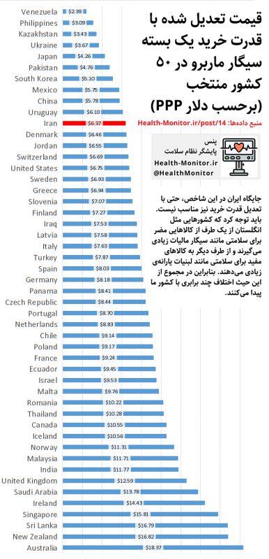 قیمت تعدیل شده با قدرت خرید یک بسته سیگار ماربرو در 50 کشور منتخب (برحسب دلار PPP). جایگاه ایران در این شاخص، حتی با تعدیل قدرت خرید نیز مناسب نیست. باید توجه کرد که کشورهایی مثل انگلستان از یک طرف از کالاهایی مضر برای سلامتی مانند سیگار مالیات زیادی میگیرند و از طرف دیگر به کالاهای مفید برای سلامتی مانند لبنیات یارانهی زیادی میدهند. بنابراین در مجموع از این حیث اختلاف چند برابری با کشور ما پیدا میکنند. مطالعهی بیشتر در: Health-Monitor.ir/post/14