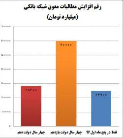 حجم معوقات بانکی دولت یازدهم بیش از دو برابر دولت دهم بود! و تنها در ۵ ماه اول امسال به اندازه دولت دهم مطالبات معوق ایجاد شد! #احمدی_نژاد