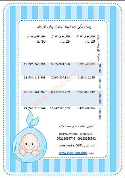 جدول #بیمهعمر - #بیمه_زندگی_مان برای نوزادها http://www.bime-omr.com     88343606