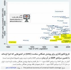 در حالی که متخصصان ایرانی درآمدی در حد کشورهای پیشرفته دارند، مردم ایران خدماتی در حد #کوبا و تونس نیز دریافت نمیکنند. ⚠️ به دلیل سوء مدیریت نظام سلامت، #پوشش_بیمه در حال کاهش است.