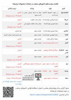 خلاصه سیاستهای کشورهای منتخب در ارتباط با محصولات تراریخته. منبع: health-monitor.ir/post/25