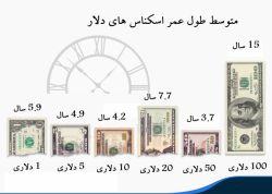 طول عمر دلار // سایت سازان پایتخت