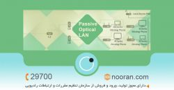 تکنولوژی POL مخفف Passive Optical LAN (شبکه محلی پسیو نوری) می باشد که برای شبکه هایی با دسترسی به فیبر نوری، ساماندهی و توسعه پیدا کرده است.