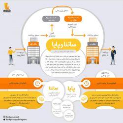 ❓#ساتنا و #پایا چیست و این دو سامانه پرداخت چه تفاوت هایی با هم دارند؟ #بانکداری