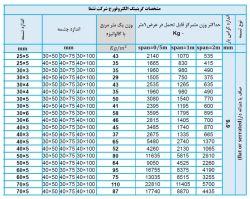 جدول وزن گریتینگ الکتروفورج