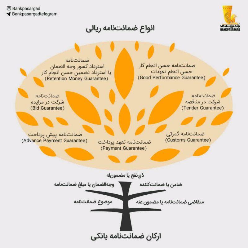 ❓#ضمانت_نامه : قسمت 1 از 7 ضمانت نامه ریالی چیست و چند نوع است؟  #بانکداری  #یک_بانک_پشتیبان_شماست