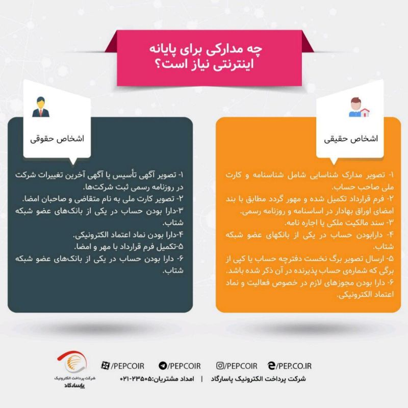 ❓چه مدارکی برای دریافت پایانه پرداخت اینترنتی مورد نیاز است؟ #FAQ #بانکداری